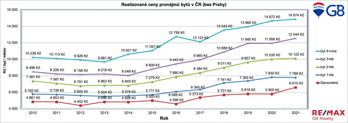Vývoj cen nájmů v článku od Remax One Tábor