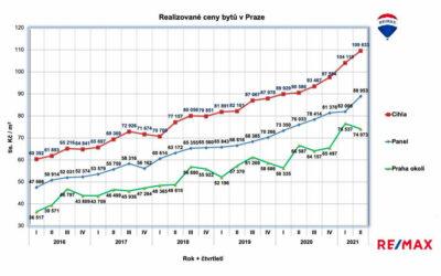 Ceny bytů nadále porostou
